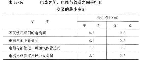 路燈低壓電纜施工/施工標準